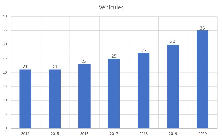graphique du nombre de véhicules que possède l'entreprise durant les dernière années